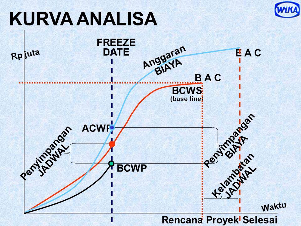 ATEST STIMATED URATION L E D Perkiraan terakhir Durasi Proyek, sehingga bisa diketahui terlambat tidaknya dari rencana BCWS BCWP Rencana Durasi Proyek