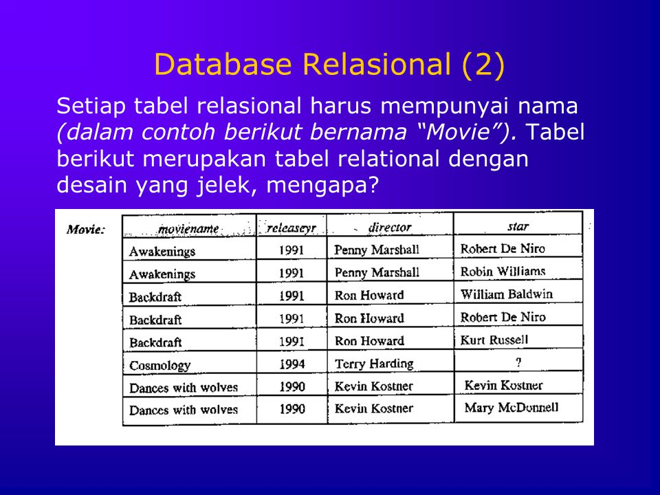 """Database Relasional (2) Setiap tabel relasional harus mempunyai nama (dalam contoh berikut bernama """"Movie""""). Tabel berikut merupakan tabel relational"""