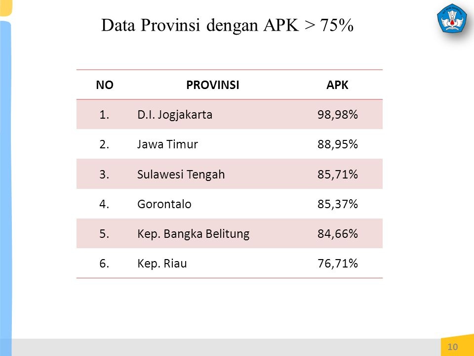 Data Provinsi dengan APK > 75% NOPROVINSIAPK 1.D.I.