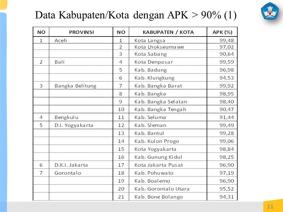 Data Kabupaten/Kota dengan APK > 90% (1) 11