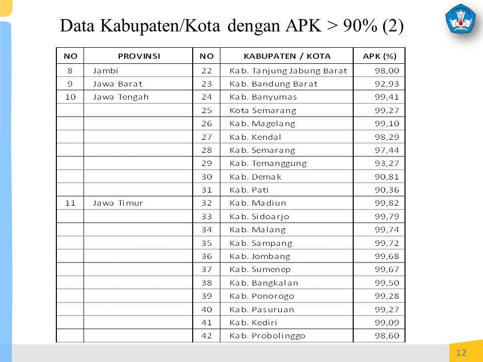 Data Kabupaten/Kota dengan APK > 90% (2) 12