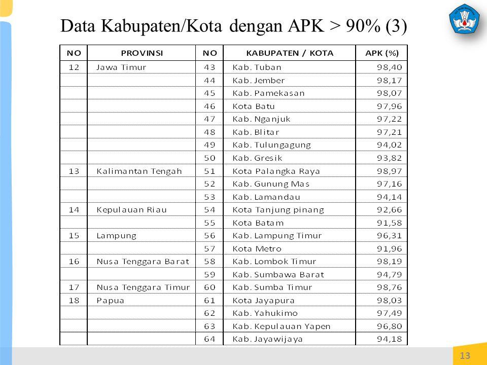 Data Kabupaten/Kota dengan APK > 90% (3) 13