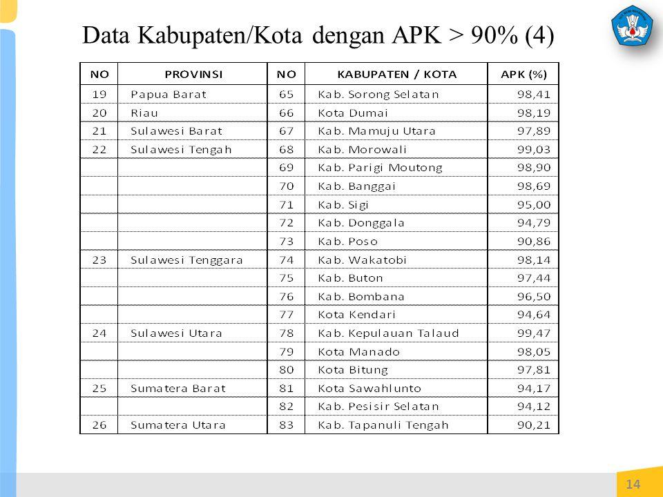 Data Kabupaten/Kota dengan APK > 90% (4) 14