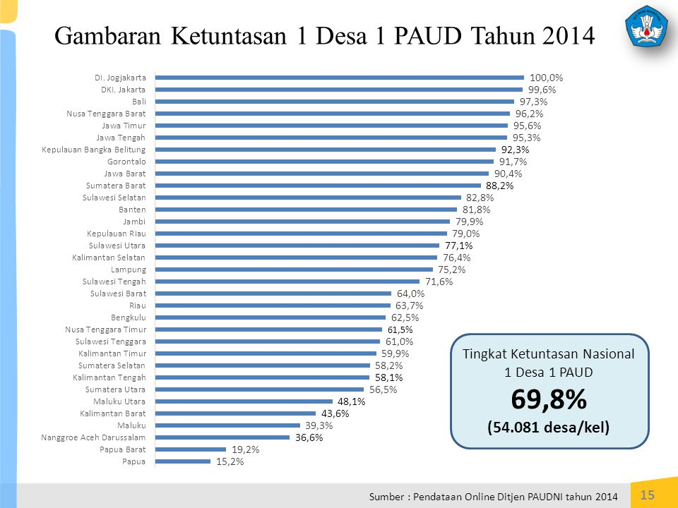 Gambaran Ketuntasan 1 Desa 1 PAUD Tahun 2014 15 Sumber : Pendataan Online Ditjen PAUDNI tahun 2014 Tingkat Ketuntasan Nasional 1 Desa 1 PAUD 69,8% (54.081 desa/kel)
