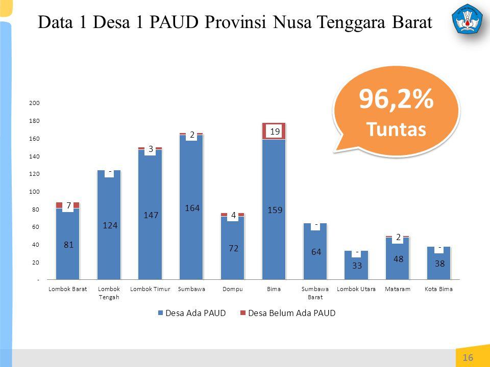 Data 1 Desa 1 PAUD Provinsi Nusa Tenggara Barat 16 96,2% Tuntas 96,2% Tuntas