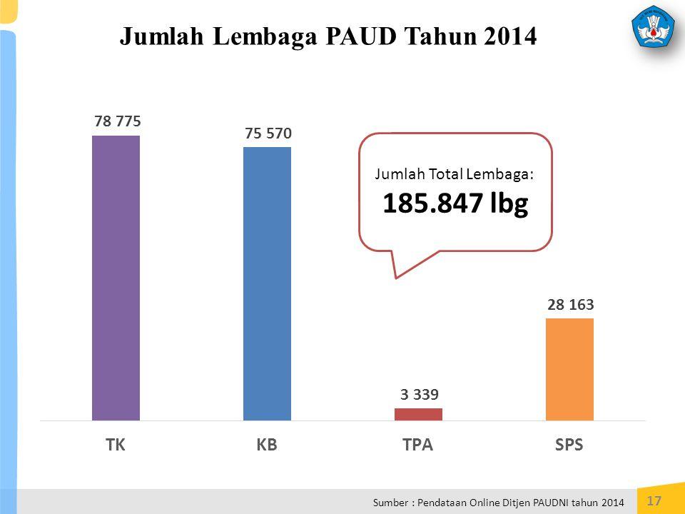 Jumlah Lembaga PAUD Tahun 2014 17 Jumlah Total Lembaga: 185.847 lbg Sumber : Pendataan Online Ditjen PAUDNI tahun 2014