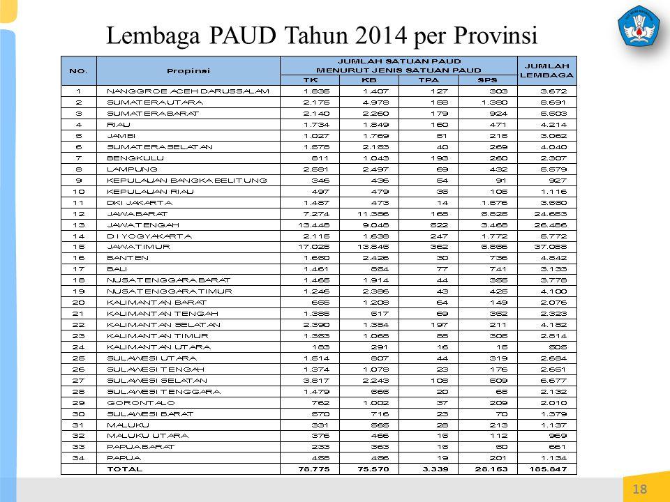 Lembaga PAUD Tahun 2014 per Provinsi 18