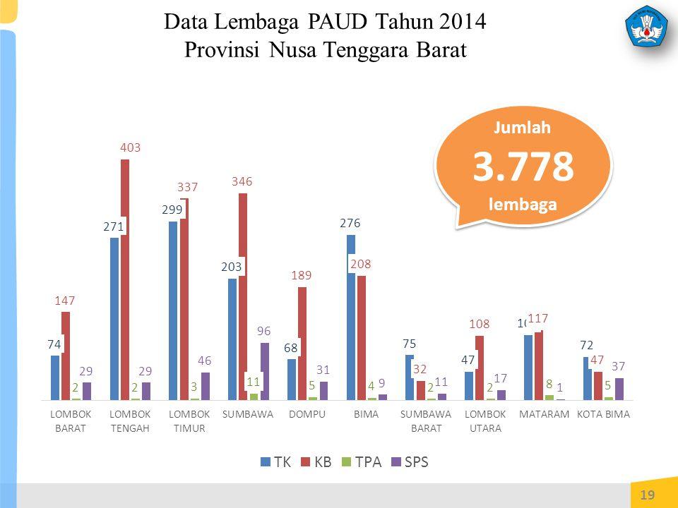Data Lembaga PAUD Tahun 2014 Provinsi Nusa Tenggara Barat 19 Jumlah 3.778 lembaga Jumlah 3.778 lembaga