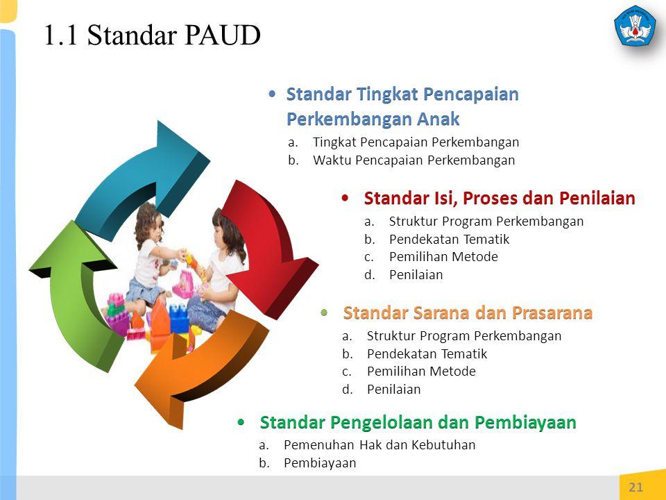 1.1 Standar PAUD 21 a.Tingkat Pencapaian Perkembangan b.Waktu Pencapaian Perkembangan a.Struktur Program Perkembangan b.Pendekatan Tematik c.Pemilihan Metode d.Penilaian a.Struktur Program Perkembangan b.Pendekatan Tematik c.Pemilihan Metode d.Penilaian a.Pemenuhan Hak dan Kebutuhan b.Pembiayaan