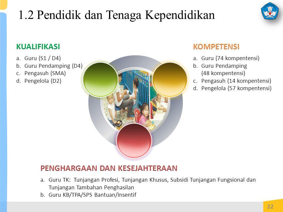 1.2 Pendidik dan Tenaga Kependidikan 22 a.Guru (S1 / D4) b.Guru Pendamping (D4) c.Pengasuh (SMA) d.Pengelola (D2) a.Guru (74 kompentensi) b.Guru Pendamping (48 kompentensi) c.Pengasuh (14 kompentensi) d.Pengelola (57 kompentensi) a.Guru TK: Tunjangan Profesi, Tunjangan Khusus, Subsidi Tunjangan Fungsional dan Tunjangan Tambahan Penghasilan b.Guru KB/TPA/SPS Bantuan/Insentif