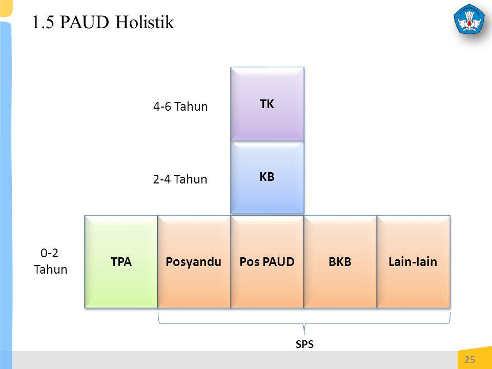 25 TPA Posyandu Pos PAUD BKB Lain-lain KB TK 4-6 Tahun 2-4 Tahun SPS 0-2 Tahun 1.5 PAUD Holistik