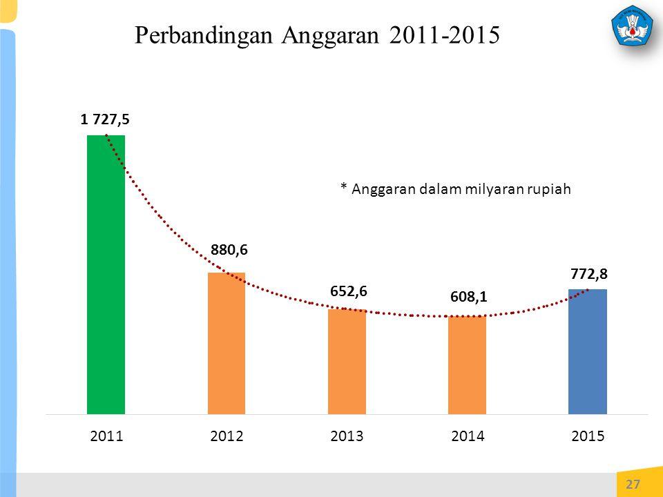 Perbandingan Anggaran 2011-2015 27 * Anggaran dalam milyaran rupiah