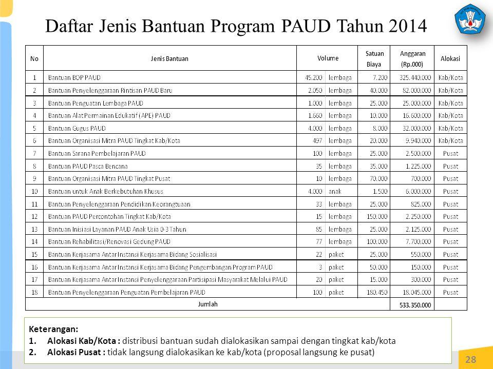 28 Daftar Jenis Bantuan Program PAUD Tahun 2014 Keterangan: 1.Alokasi Kab/Kota : distribusi bantuan sudah dialokasikan sampai dengan tingkat kab/kota 2.Alokasi Pusat : tidak langsung dialokasikan ke kab/kota (proposal langsung ke pusat)