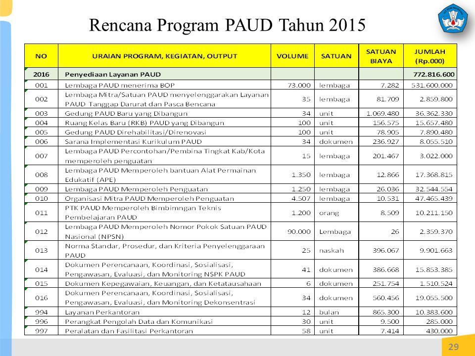 Rencana Program PAUD Tahun 2015 29