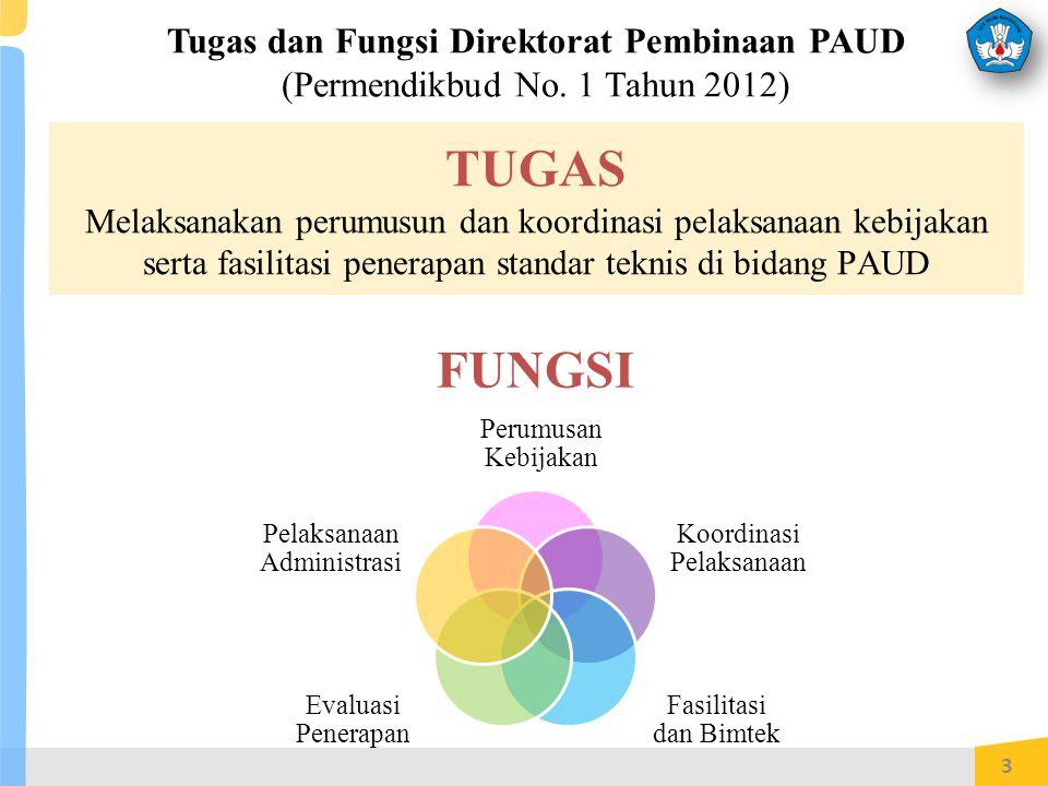 3 Tugas dan Fungsi Direktorat Pembinaan PAUD (Permendikbud No.