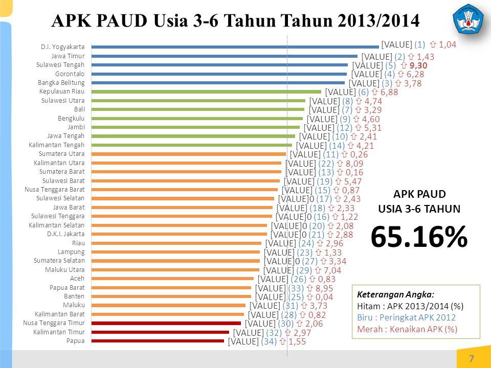APK PAUD Usia 3-6 Tahun Tahun 2013/2014 7 APK PAUD USIA 3-6 TAHUN 65.16% Keterangan Angka: Hitam : APK 2013/2014 (%) Biru : Peringkat APK 2012 Merah : Kenaikan APK (%)