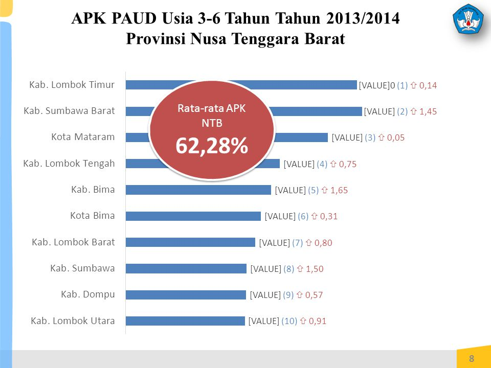 APK PAUD Usia 3-6 Tahun Tahun 2013/2014 Provinsi Nusa Tenggara Barat 8 Rata-rata APK NTB 62,28% Rata-rata APK NTB 62,28%