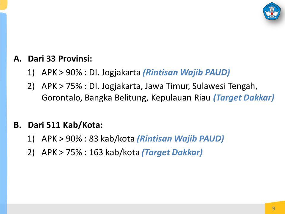 A.Dari 33 Provinsi: 1)APK > 90% : DI.Jogjakarta (Rintisan Wajib PAUD) 2)APK > 75% : DI.