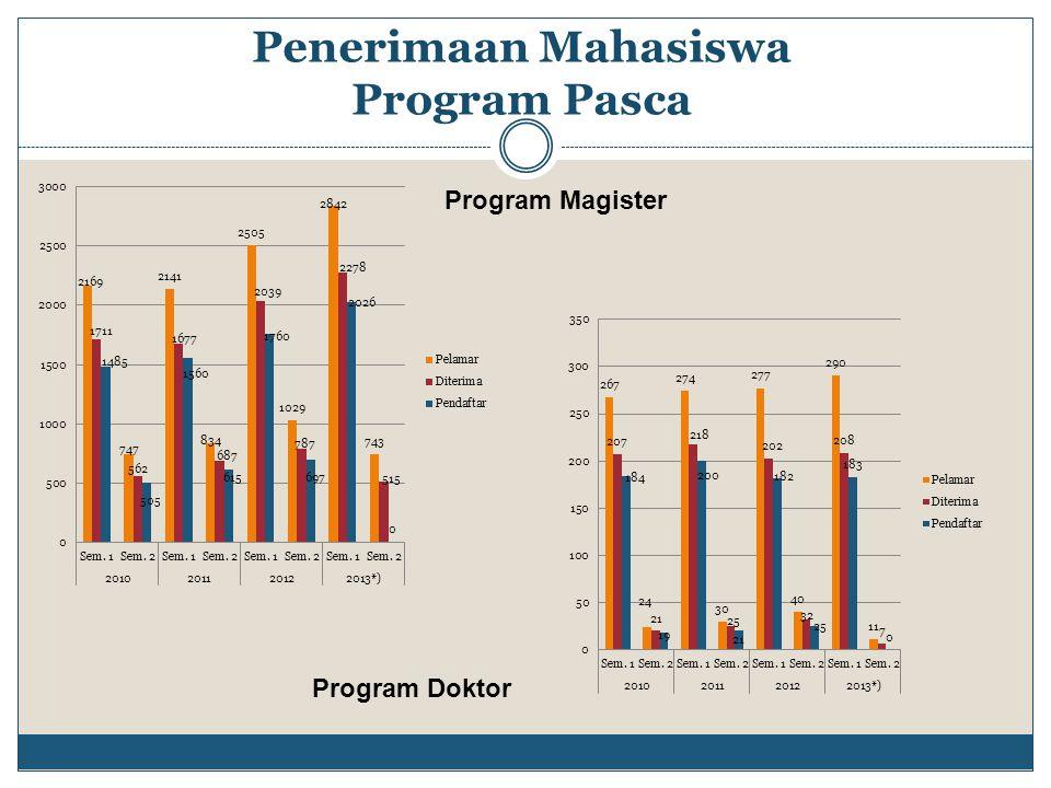 Penerimaan Mahasiswa Program Pasca Program Doktor Program Magister