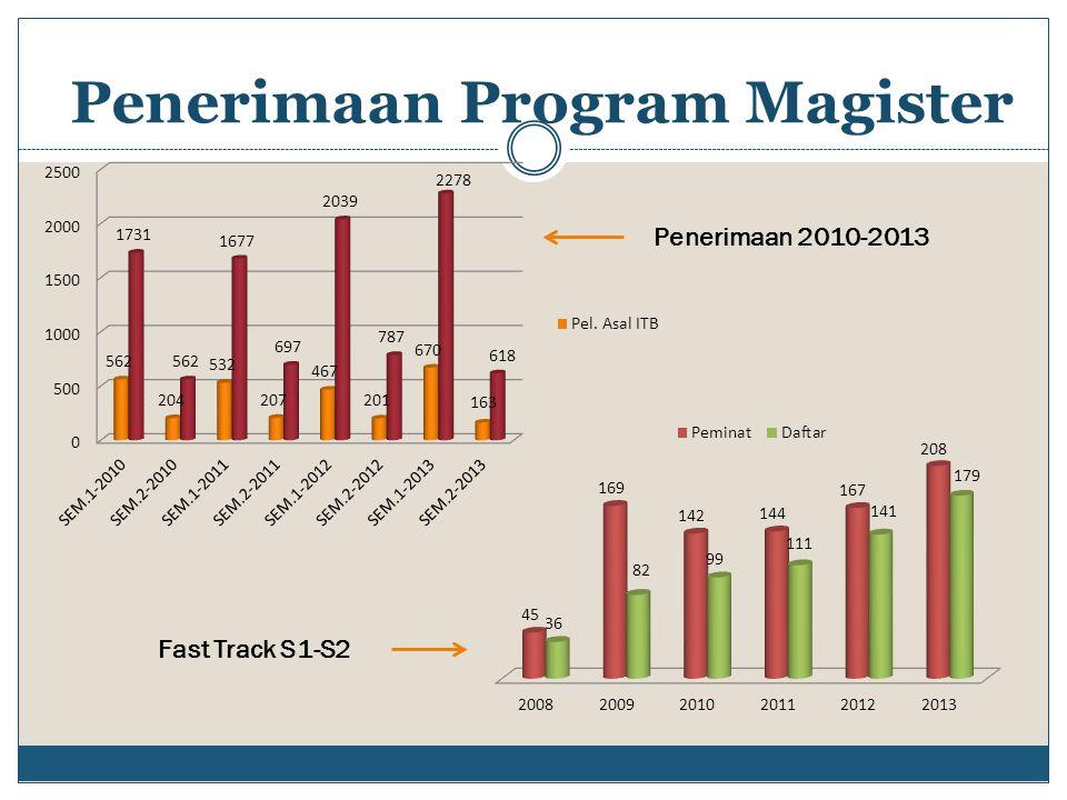 Penerimaan Program Magister Fast Track S1-S2 Penerimaan 2010-2013