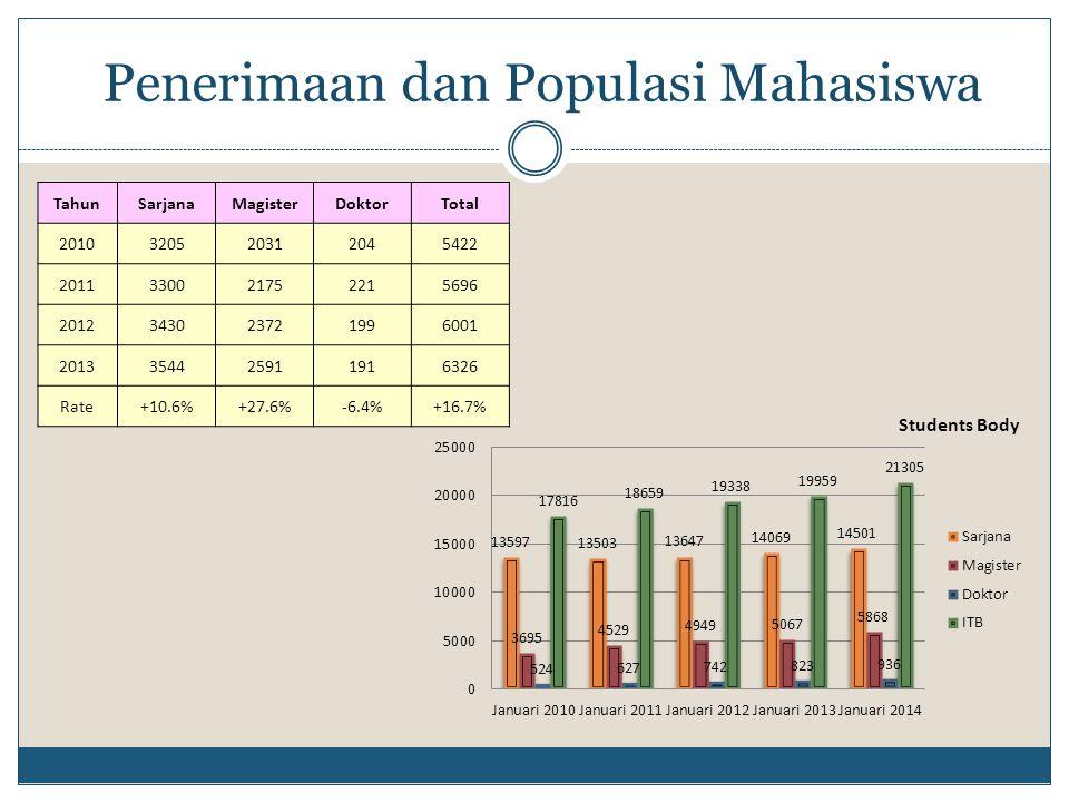 TahunSarjanaMagisterDoktorTotal 2010320520312045422 2011330021752215696 2012343023721996001 2013354425911916326 Rate +10.6%+27.6%-6.4%+16.7% Penerimaa