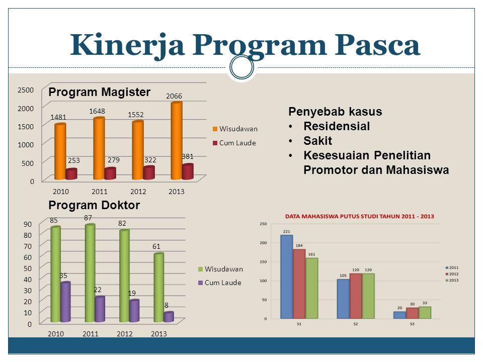 Kinerja Program Pasca Program Doktor Program Magister Penyebab kasus Residensial Sakit Kesesuaian Penelitian Promotor dan Mahasiswa
