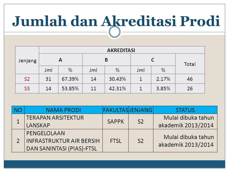 Jumlah dan Akreditasi Prodi NONAMA PRODIFAKULTASJENJANGSTATUS 1 TERAPAN ARSITEKTUR LANSKAP SAPPKS2 Mulai dibuka tahun akademik 2013/2014 2 PENGELOLAAN