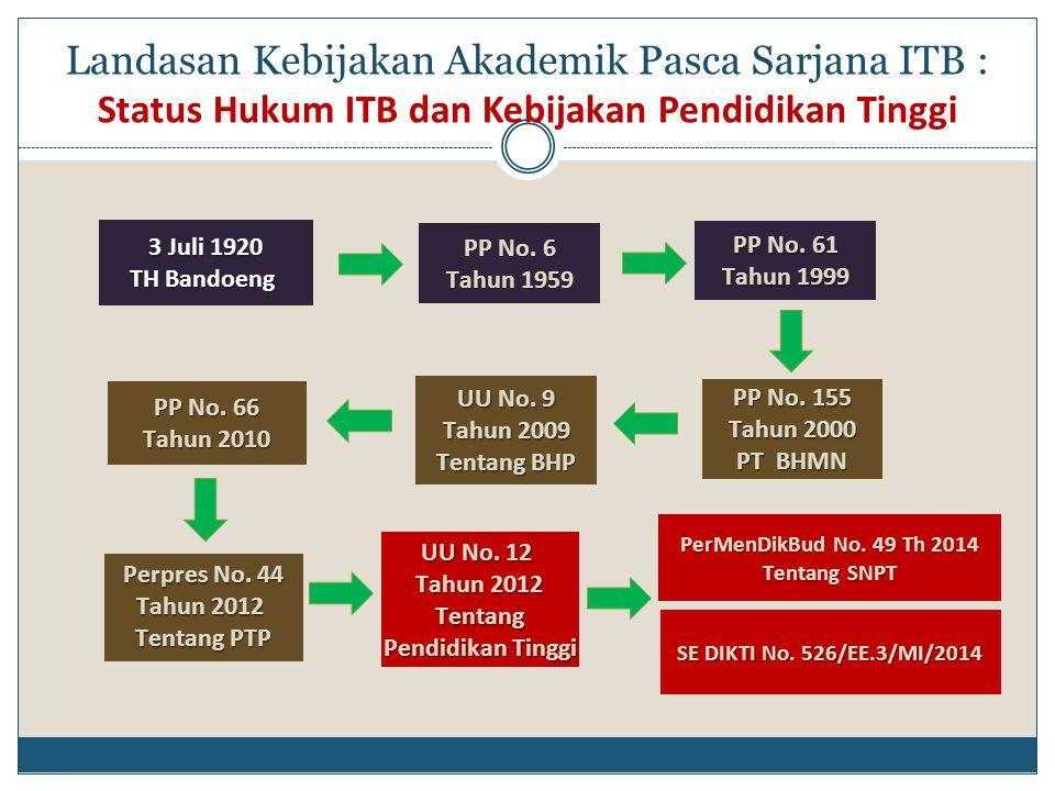 Perpres No. 44 Tahun 2012 Tentang PTP SE DIKTI No. 526/EE.3/MI/2014 UU No. 12 Tahun 2012 Tentang Pendidikan Tinggi PP No. 66 Tahun 2010 UU No. 9 Tahun