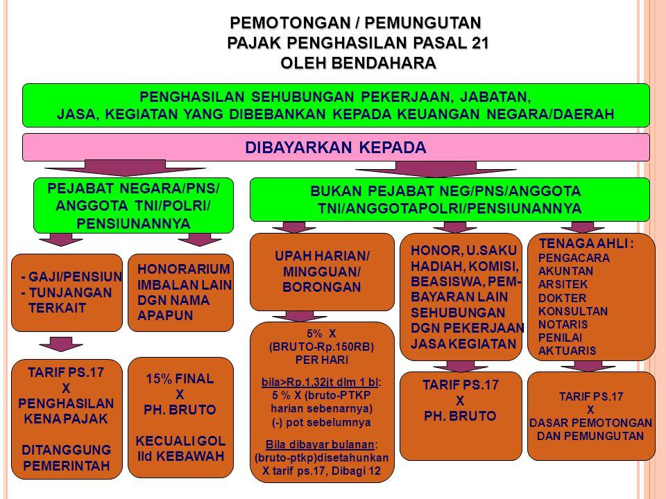 PEMOTONGAN / PEMUNGUTAN PAJAK PENGHASILAN PASAL 21 OLEH BENDAHARA - GAJI/PENSIUN - TUNJANGAN TERKAIT PENGHASILAN SEHUBUNGAN PEKERJAAN, JABATAN, JASA,