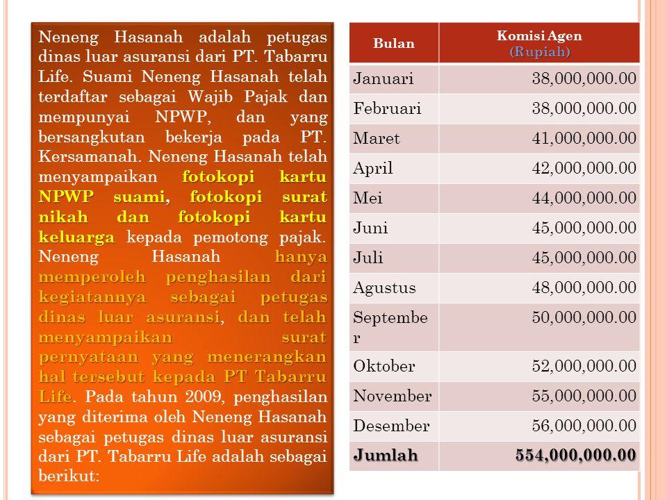 Bulan (Rupiah) Komisi Agen (Rupiah) Januari38,000,000.00 Februari38,000,000.00 Maret41,000,000.00 April42,000,000.00 Mei44,000,000.00 Juni45,000,000.0