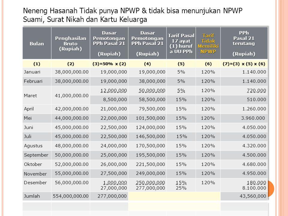 Neneng Hasanah Tidak punya NPWP & tidak bisa menunjukan NPWP Suami, Surat Nikah dan Kartu Keluarga