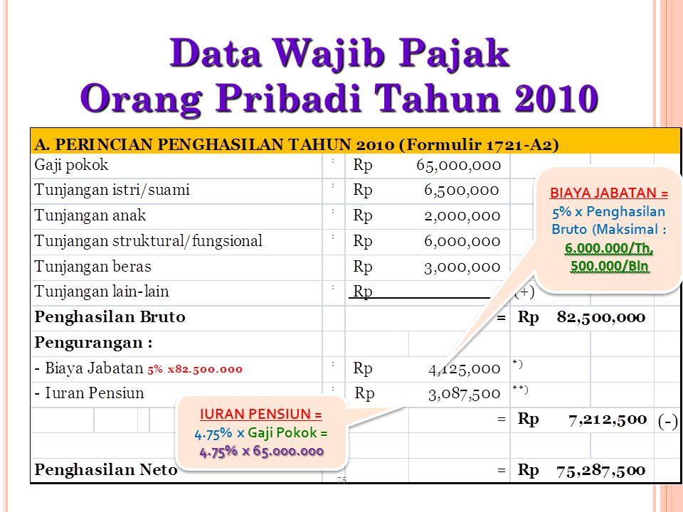 Data Wajib Pajak Orang Pribadi Tahun 2010 6.000.000/Th, 500.000/Bln BIAYA JABATAN = 5% x Penghasilan Bruto (Maksimal : 6.000.000/Th, 500.000/Bln IURAN