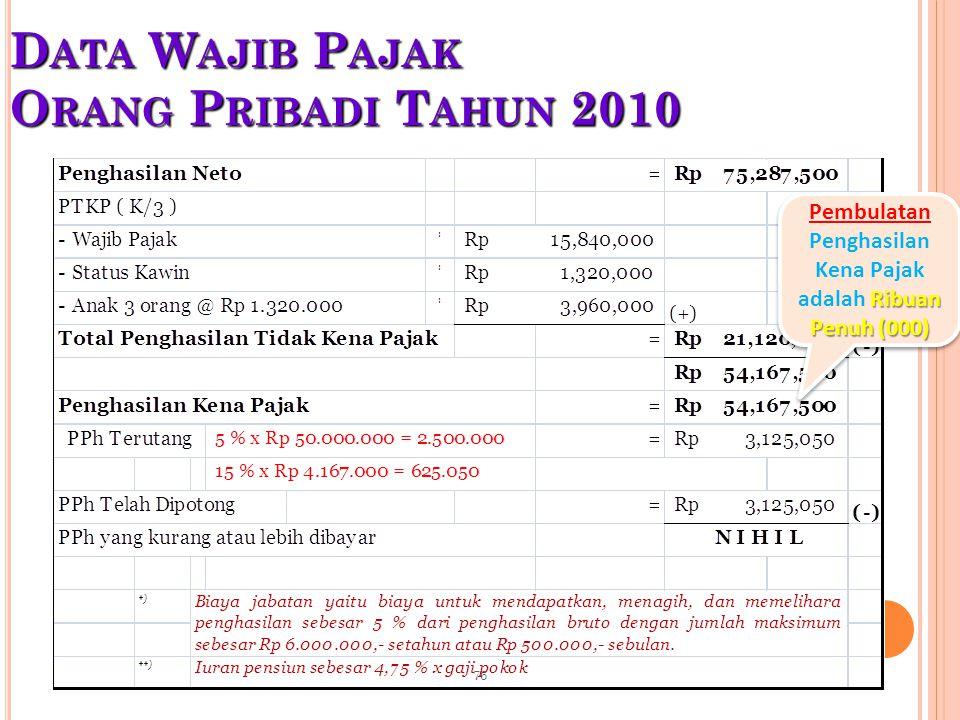 D ATA W AJIB P AJAK O RANG P RIBADI T AHUN 2010 Ribuan Penuh (000) Pembulatan Penghasilan Kena Pajak adalah Ribuan Penuh (000) 76