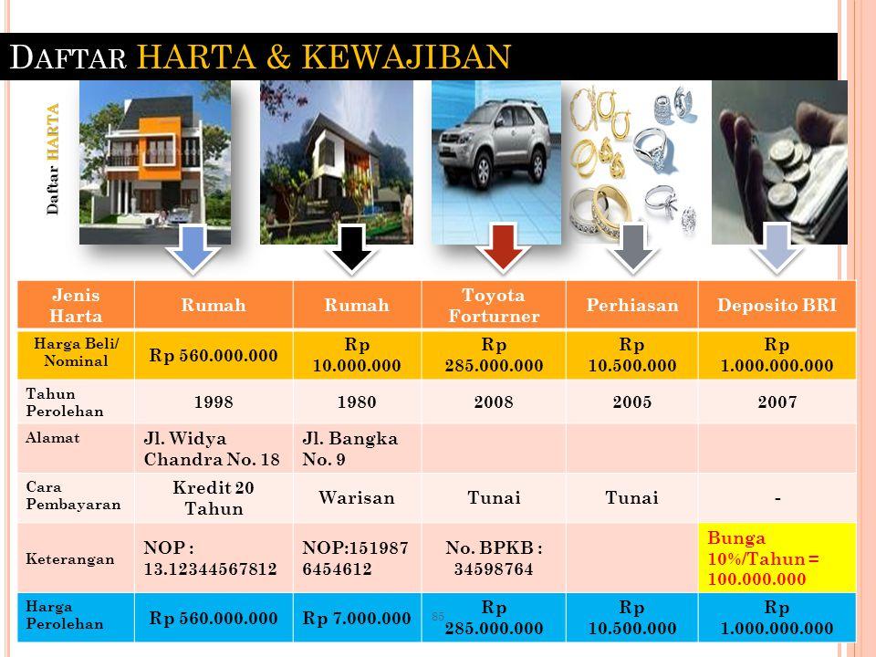 D AFTAR HARTA & KEWAJIBAN Jenis Harta Rumah Toyota Forturner PerhiasanDeposito BRI Harga Beli/ Nominal Rp 560.000.000 Rp 10.000.000 Rp 285.000.000 Rp