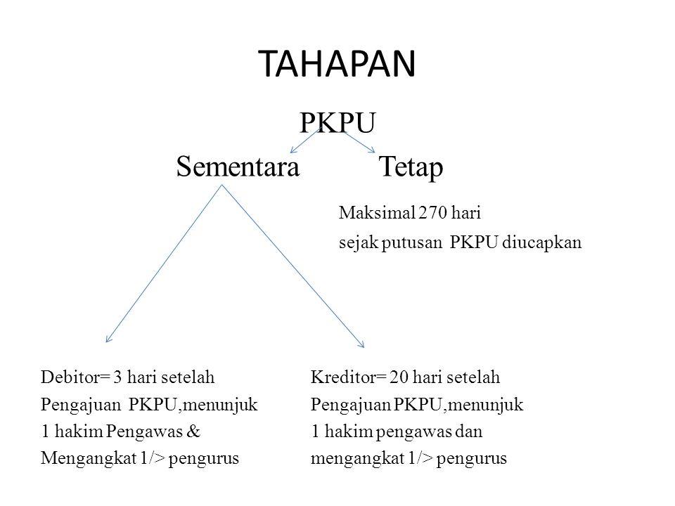 TAHAPAN PKPU SementaraTetap Maksimal 270 hari sejak putusan PKPU diucapkan Debitor= 3 hari setelah Kreditor= 20 hari setelah Pengajuan PKPU,menunjuk 1