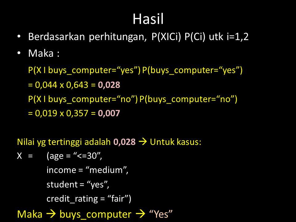 "Hasil Berdasarkan perhitungan, P(XICi) P(Ci) utk i=1,2 Maka : P(X I buys_computer=""yes"") P(buys_computer=""yes"") = 0,044 x 0,643 = 0,028 P(X I buys_com"