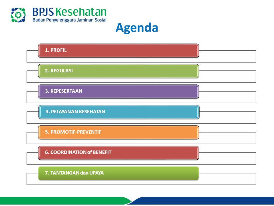 Agenda 1. PROFIL2. REGULASI3. KEPESERTAAN4. PELAYANAN KESEHATAN5.