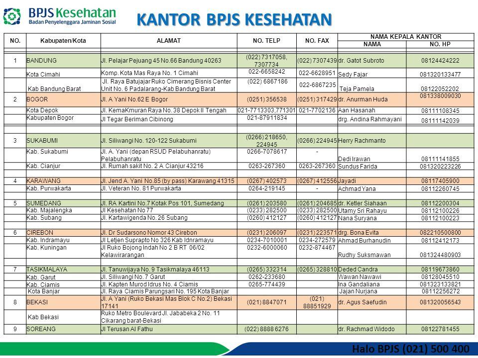 KANTOR BPJS KESEHATAN NO.Kabupaten/KotaALAMATNO. TELPNO.