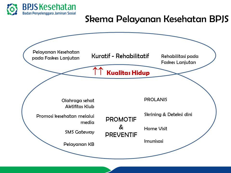 Pelayanan Kesehatan pada Faskes Lanjutan Rehabilitasi pada Faskes Lanjutan Kuratif - Rehabilitatif  Kualitas Hidup PROMOTIF & PREVENTIF PROLANIS Skrining & Deteksi dini Home Visit Imunisasi Olahraga sehat Aktifitas Klub Promosi kesehatan melalui media SMS Gateway Pelayanan KB Skema Pelayanan Kesehatan BPJS