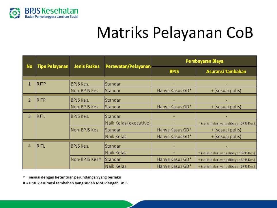 Matriks Pelayanan CoB * = sesuai dengan ketentuan perundangan yang berlaku # = untuk asuransi tambahan yang sudah MoU dengan BPJS