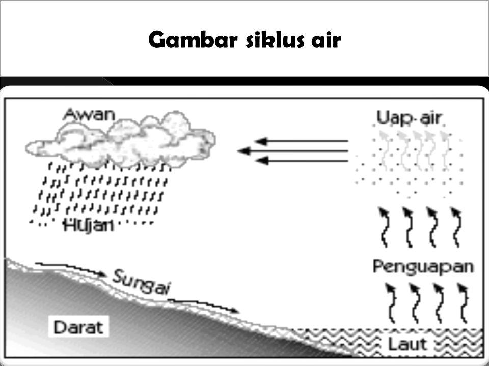  Siklus Pendek / Siklus Kecil  1.Air laut menguap menjadi uap gas karena panas matahari  2.