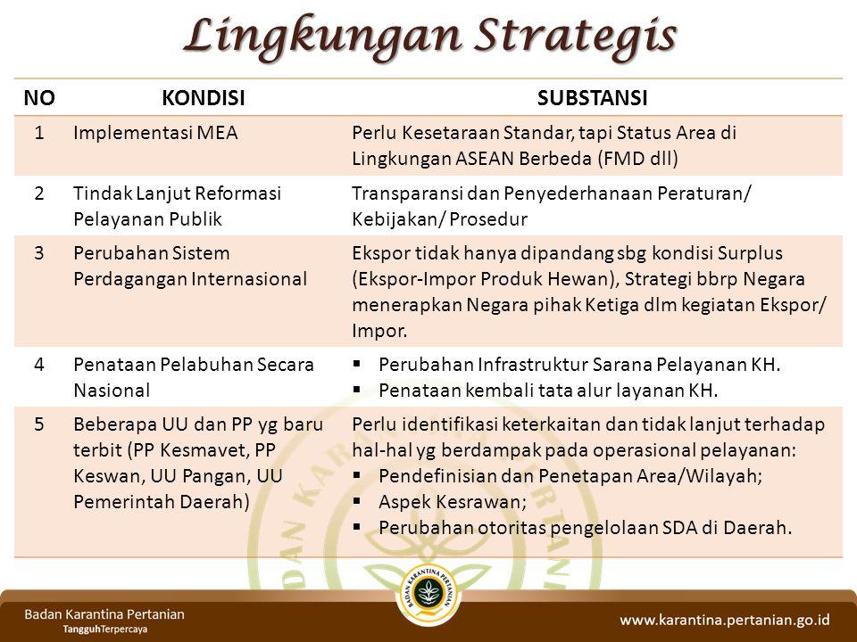 Lingkungan Strategis NOKONDISISUBSTANSI 1Implementasi MEAPerlu Kesetaraan Standar, tapi Status Area di Lingkungan ASEAN Berbeda (FMD dll) 2Tindak Lanj