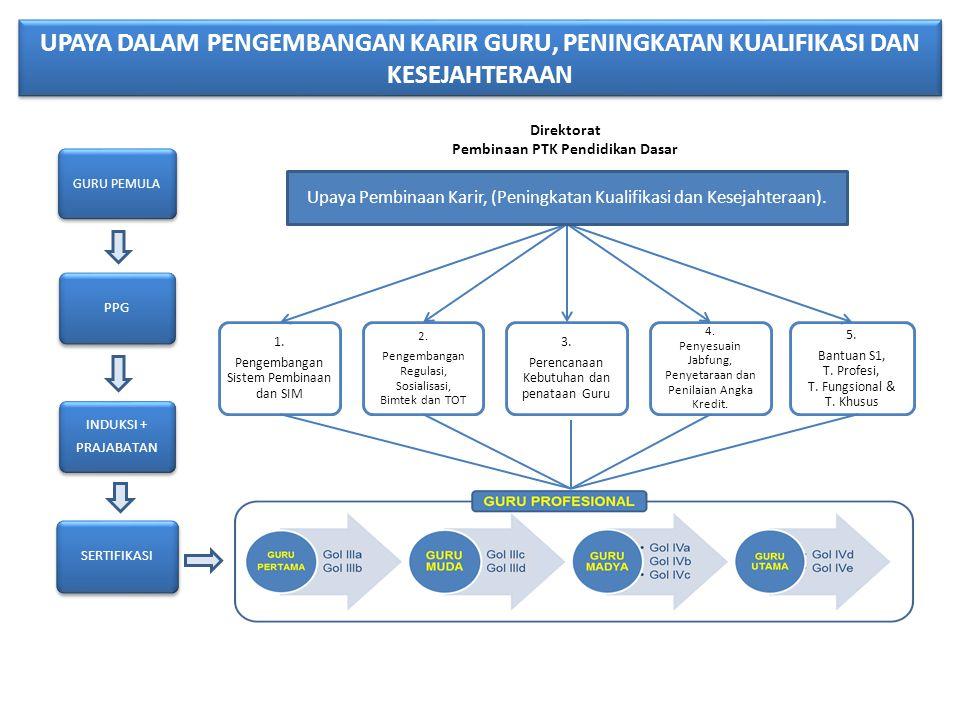 GURU PEMULA INDUKSI + PRAJABATAN SERTIFIKASI 1. Pengembangan Sistem Pembinaan dan SIM 2. Pengembangan Regulasi, Sosialisasi, Bimtek dan TOT 3. Perenca