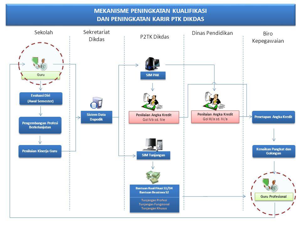 MEKANISME PENINGKATAN KUALIFIKASI DAN PENINGKATAN KARIR PTK DIKDAS Sistem Data Dapodik SIM PAK Guru Profesional Penilaian Angka Kredit Gol IVb sd. IVe