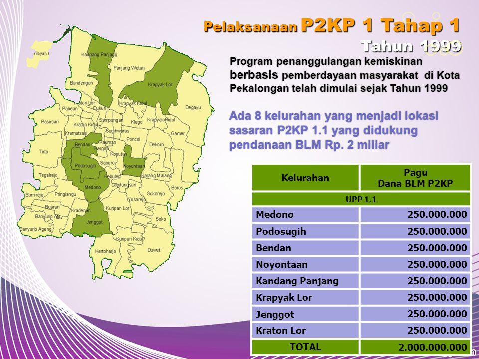 Pelaksanaan P2KP 1 Tahap 2 Tahun 2003 Keberhasilan P2KP 1.1 serta komitmen pemerintah Kota Pekalongan terhadap program penanggulangan kemiskinan ditindaklanjuti dengan pelaksanaan P2KP 1 Tahap 2 pada tahun 2003 Ada 21 kelurahan yang menjadi lokasi sasaran P2KP 1.2 dengan total dana BLM Rp.