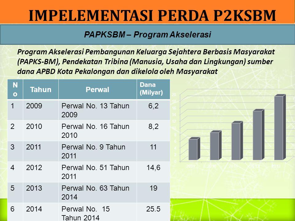 PDPM Mandiri : Program percepatan penanggulangan kemiskinan yang merupakan prakarsa daerah sebagai upaya mendukung Program Nasional Pemberdayaan Masyarakat Mandiri Perkotaan (PNPM-Mandiri Perkotaan) TahunPerwal Pagu Anggaran PDPM Mandiri 2010Perwal No.