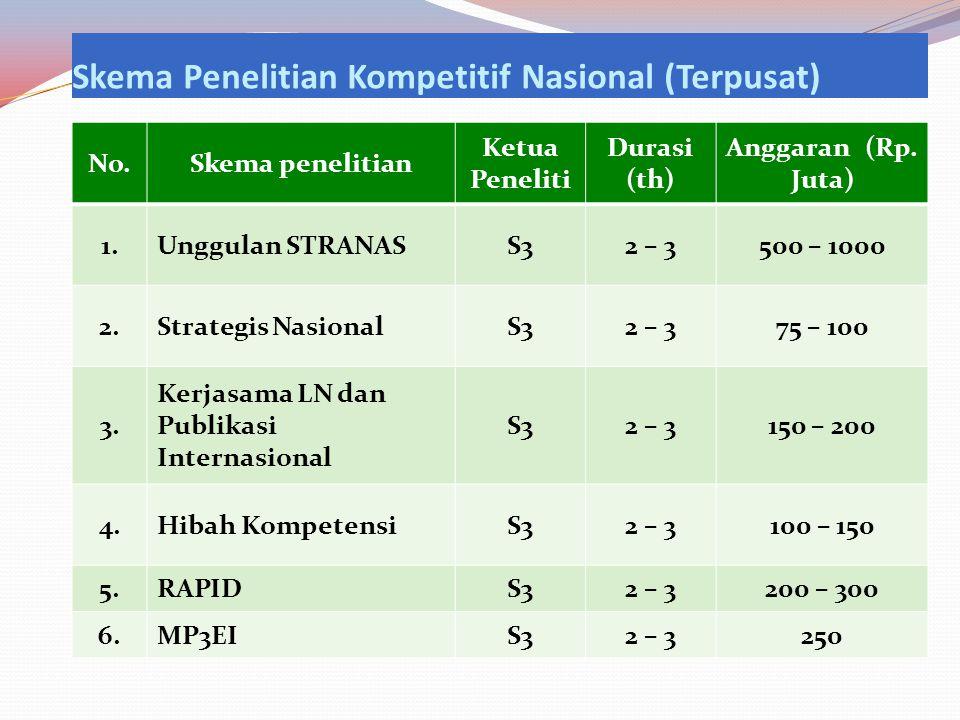 Skema Penelitian Kompetitif Nasional (Terpusat) No.Skema penelitian Ketua Peneliti Durasi (th) Anggaran (Rp.