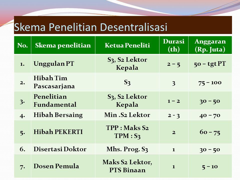 Skema Penelitian Desentralisasi No.Skema penelitianKetua Peneliti Durasi (th) Anggaran (Rp.