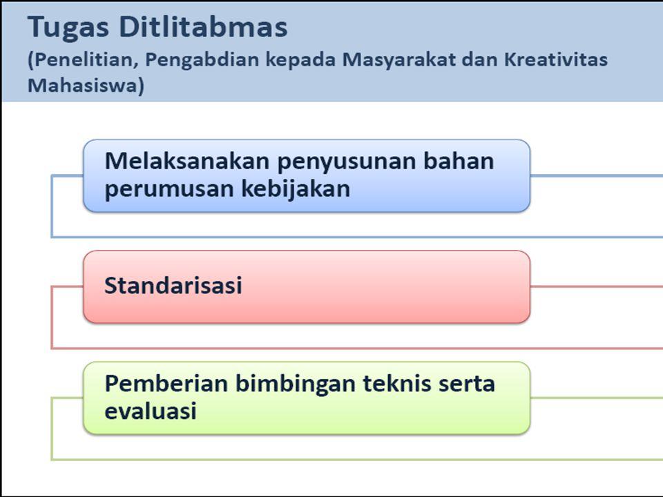 Skim PengabdianTim PelaksanaWaktu (tahun) Biaya (juta Rp) DitlitabmasPTMitra 1.Ipteks Bagi Masyarakat (IbM) Ketua pelaksana dan anggota (dosen) 150 2.Ipteks Bagi Kewirausahaan (IbK) Ketua pelaksana dan anggota (dosen, praktisi, teknisi/programmer) 310020 3.Program Ipteks Bagi Produk Ekspor (IbPE) Ketua pelaksana dan anggota (dosen) 3100 Min.
