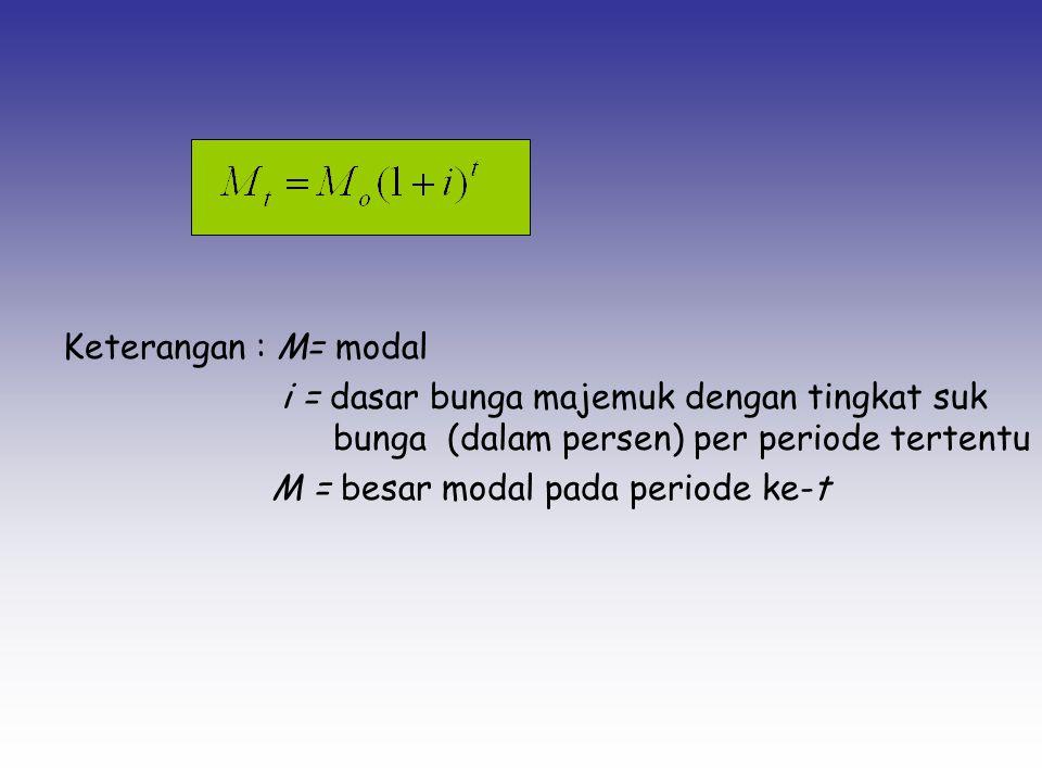 Keterangan : M= modal i = dasar bunga majemuk dengan tingkat suk bunga (dalam persen) per periode tertentu M = besar modal pada periode ke-t